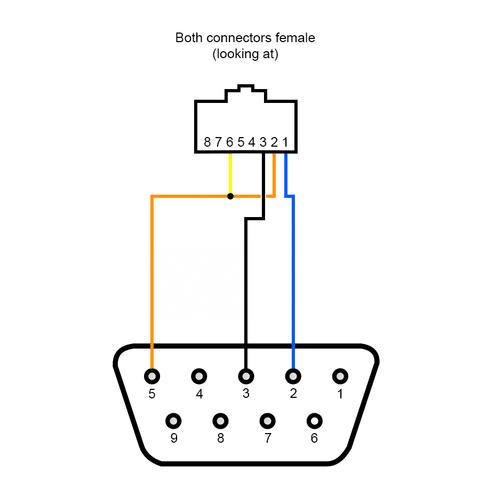 Cable de conexión serial VFD ABB - PC