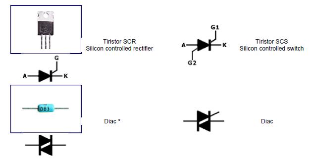 Simbología eléctrica de tiristores