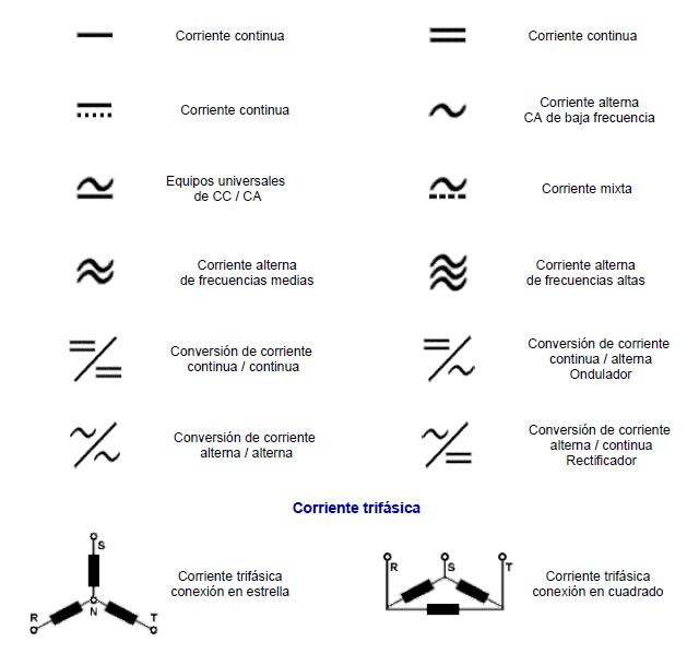 Simbología eléctrica de corriente